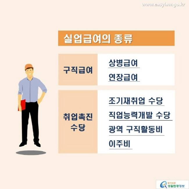 실업급여의 종류: 구직급여(상병급여, 연장급여), 취업촉진수당(조기재취업 수당 직업능력개발 수당 광역 구직활동비 이주비)